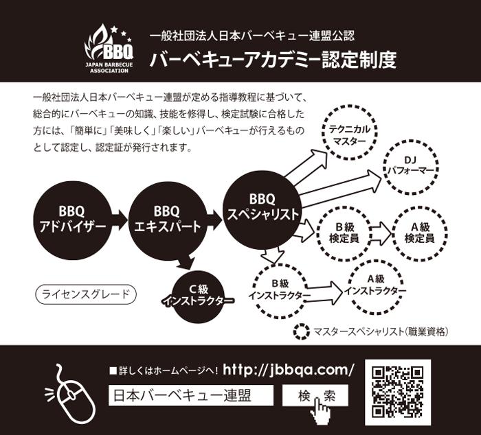 日本バーベキュー連盟のウインターバージョンステッカーの台紙